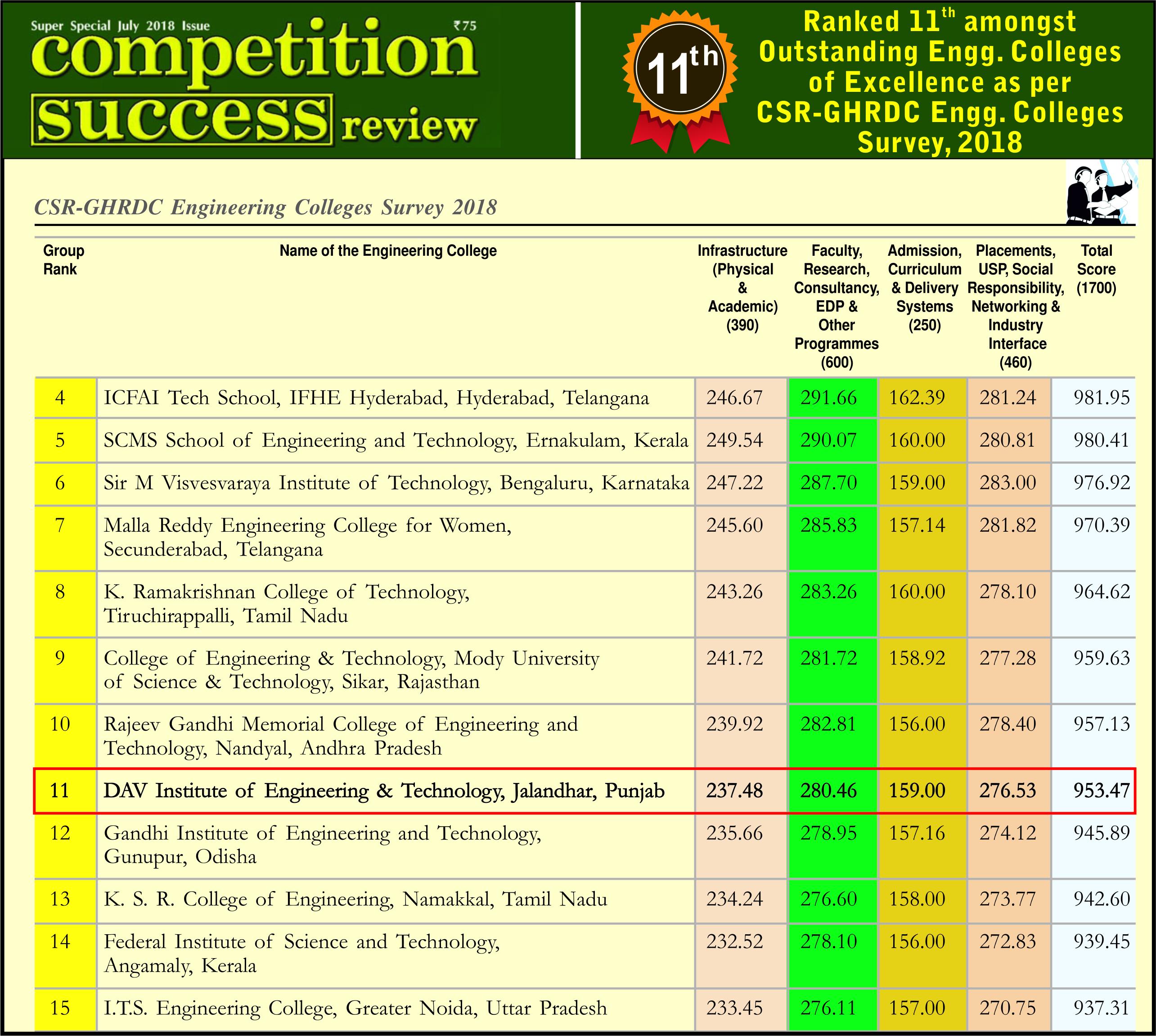 csr-ranked-11th